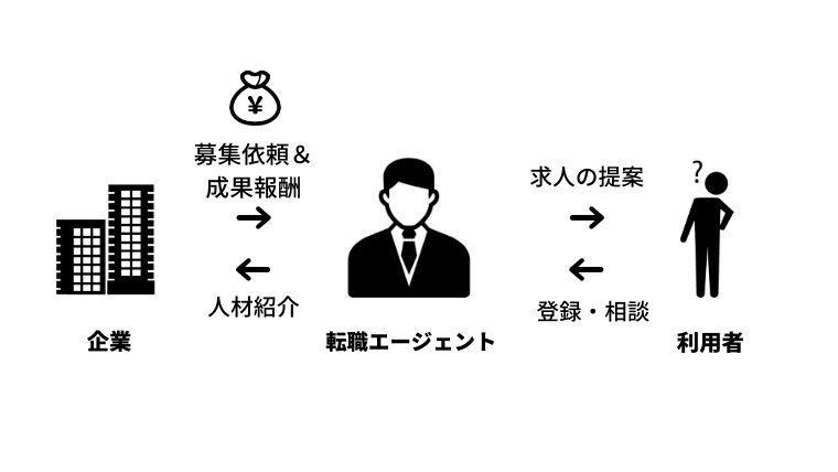 転職エージェントの仕組み