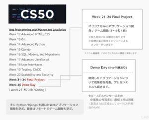 CS50カリキュラム